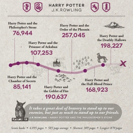 how many words in Harry Potter